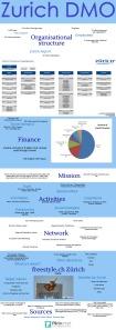 Infograph Zurich DMO